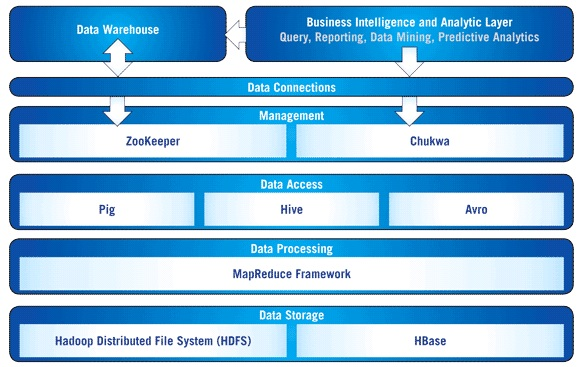 Big data parallelism and hadoopbasics cod e mphasis for Hadoop architecture ppt